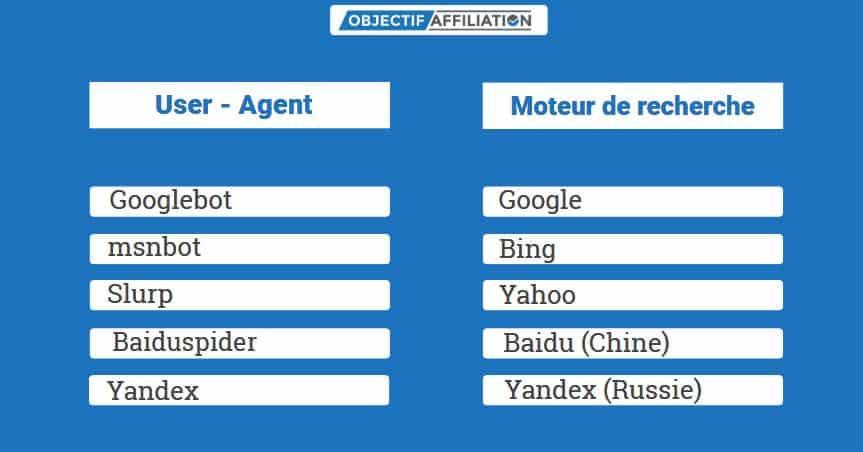 liste des user agent pour le fichier robots.txt