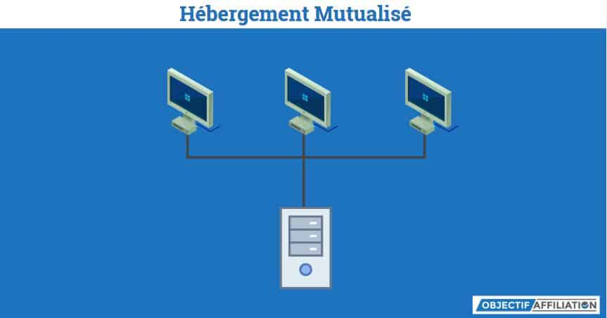 Schéma d'un hébergement mutualisé