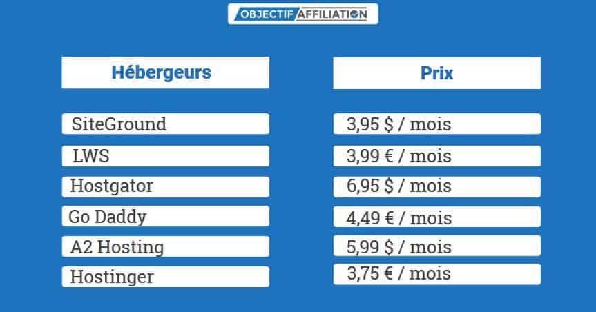Tableau comparatif du prix des différents hébergeur web