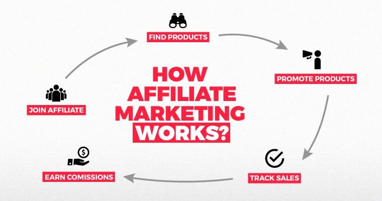 infographie sur le marketing d'affiliation