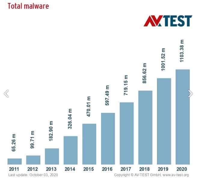 Statistiques sur les antivirus