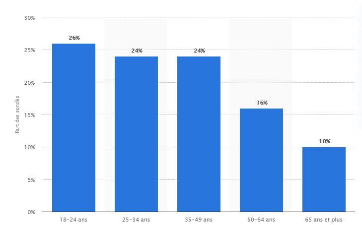 statistique sur les vpn